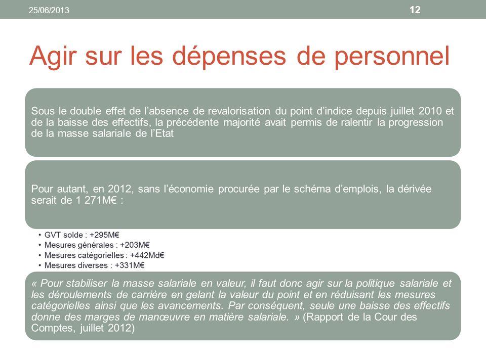 Agir sur les dépenses dintervention 13 25/06/2013
