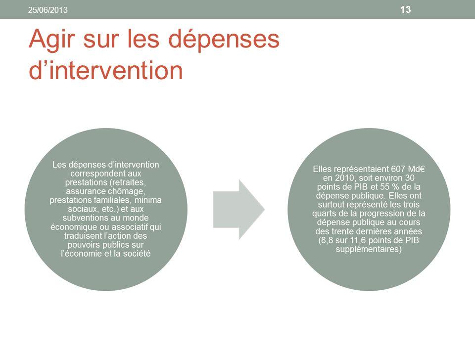 Une méthodologie pour comprendre lévolution des dépenses publiques et savoir où et comment agir 25/06/2013 14