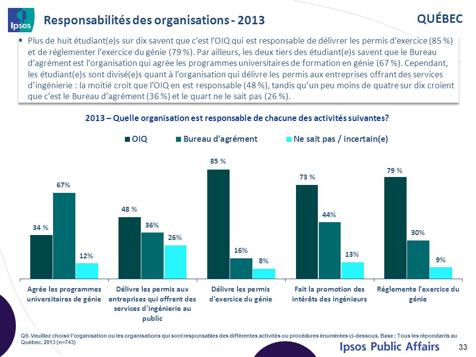 QUÉBEC Connaissance des responsabilités des organisations 34 Niveau de connaissance des responsabilités des organisations au sein de la profession dingénieur Q9.