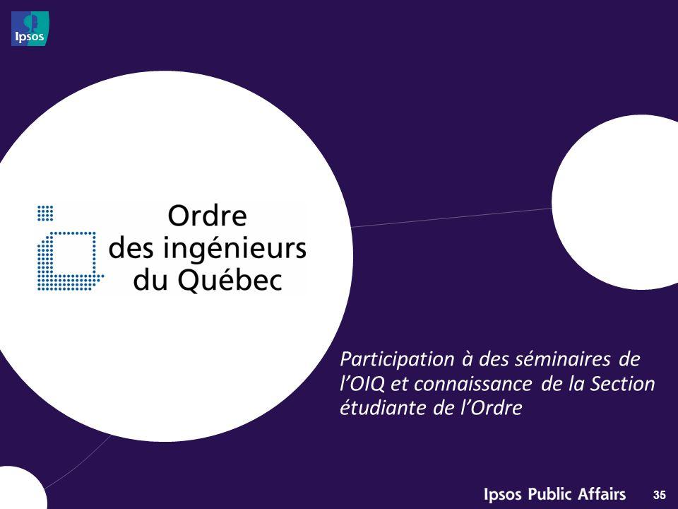 QUÉBEC Participation à un séminaire de lOIQ 36 Q11.