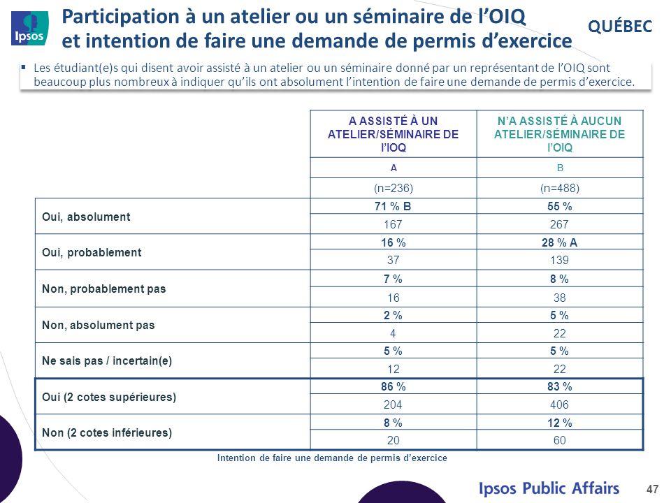 Impact de la connaissance de la Loi sur les ingénieurs du Québec 48