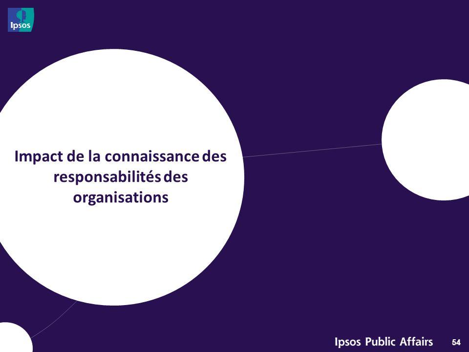 QUÉBEC Connaissance des responsabilités des organisations et intention de faire carrière en génie Dans lensemble, la connaissance des responsabilités des organisations na pas beaucoup dimpact sur lintention de faire carrière en génie.