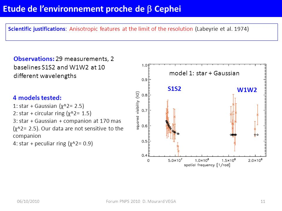 Orbital period of the star: 12 days The ring (magnetically confined) is following the rotation t1 t2 Nardetto et al., A&A in press Etude de lenvironnement proche de Cephei (2) 06/10/201012Forum PNPS 2010 D.