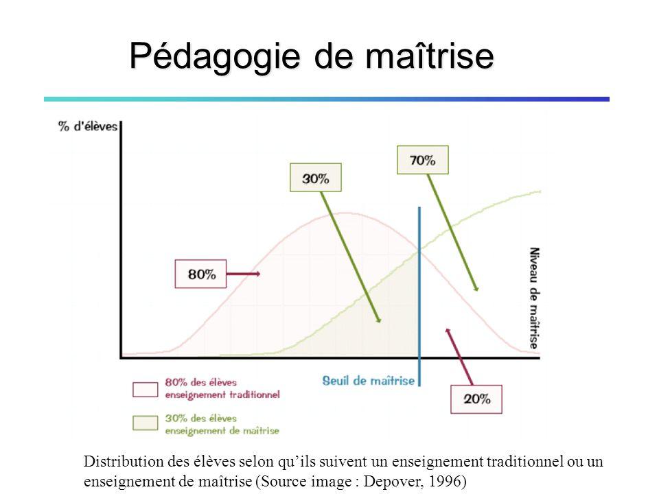 Diapos inspirées dune présentation originale de P.