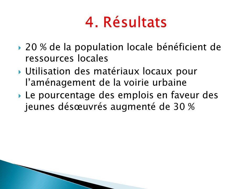 20 % de la population locale bénéficient de ressources locales Utilisation des matériaux locaux pour laménagement de la voirie urbaine Le pourcentage des emplois en faveur des jeunes désœuvrés augmenté de 30 %