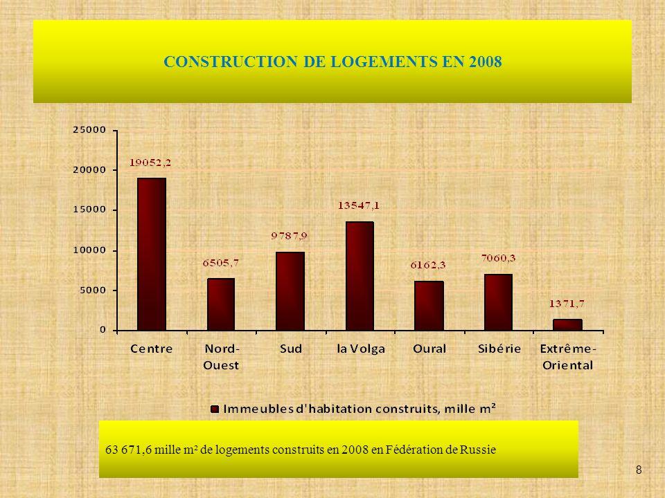 SUPERFICIE TOTALE DHABITAT PAR HABITANT EN RUSSIE BILAN ANNUEL – 20,5 2004 2005 2006 2007 BILAN ANNUEL – 21,5 BILAN ANNUEL– 21,1 BILAN ANNUEL– 20,9 9