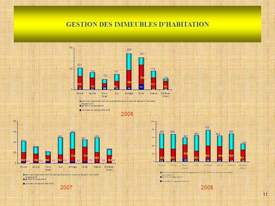 DYNAMIQUE DES TRAVAUX DE GROS OEUVRE DU PARC DE LOGEMENT EN FEDERATION DE RUSSIE 2005 2007 25,5 M de m² sont restaurés en Russie,soit 0,9% du parc de logement du pays 30,5 M de m² sont restaurés en Russie, soit 1,0% du parc de logement du pays 12