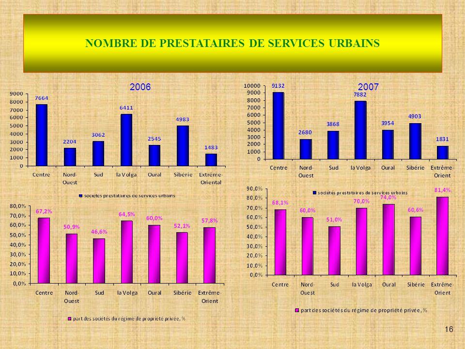 NOMBRE DE PRESTATAIRES DE SERVICES URBAINS 17 2008En Fédération de Russie