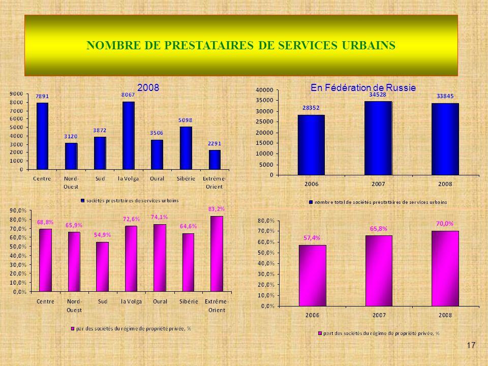 SOCIETES PRESTATAIRES DE SERVICES URBAINS (données 2008) Le nombre total de sociétés prestataires de services urbains en Fédération de Russie est de 33 845.