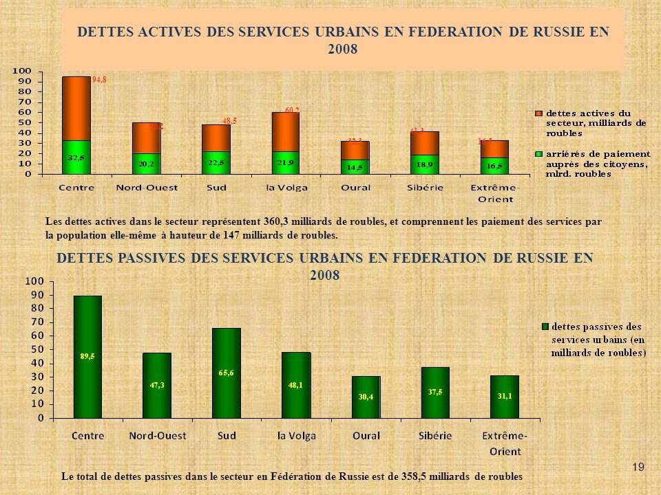 NIVEAU DE PARTICIPATION DE LA POPULATION AUX DEPENSES EN SERVICES URBAINS 2005 2007 2006 2008 20 niveau réel, %