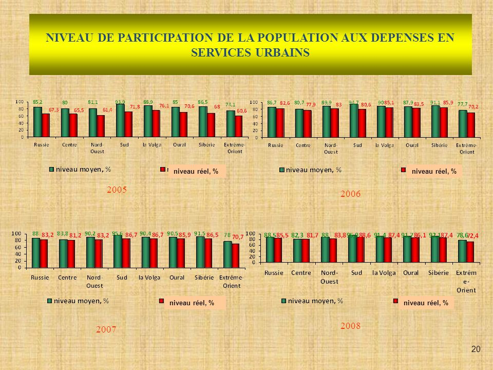 RECOUVREMENT DES DEPENSES DE SERVICES URBAINS AUPRES DE LA POPULATION 2005 2007 2006 2008 Taux national-93% Taux national-93,,5% Taux national-94% Taux national-95,4% 21