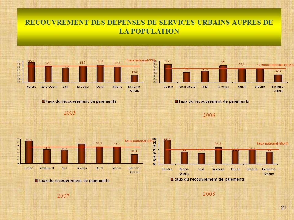 RELEVE DE LA CONSOMMATION DES RESSOURCES COLLECTIVES (EAU, GAZ, ELECTRICITE) 2006 2007 2008 22