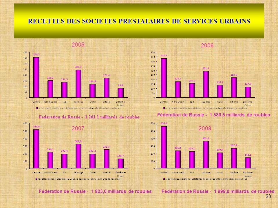 RECETTES DES SOCIETES PRESTATAIRES DE SERVICES URBAINS (statistiques 2008) Mrld.