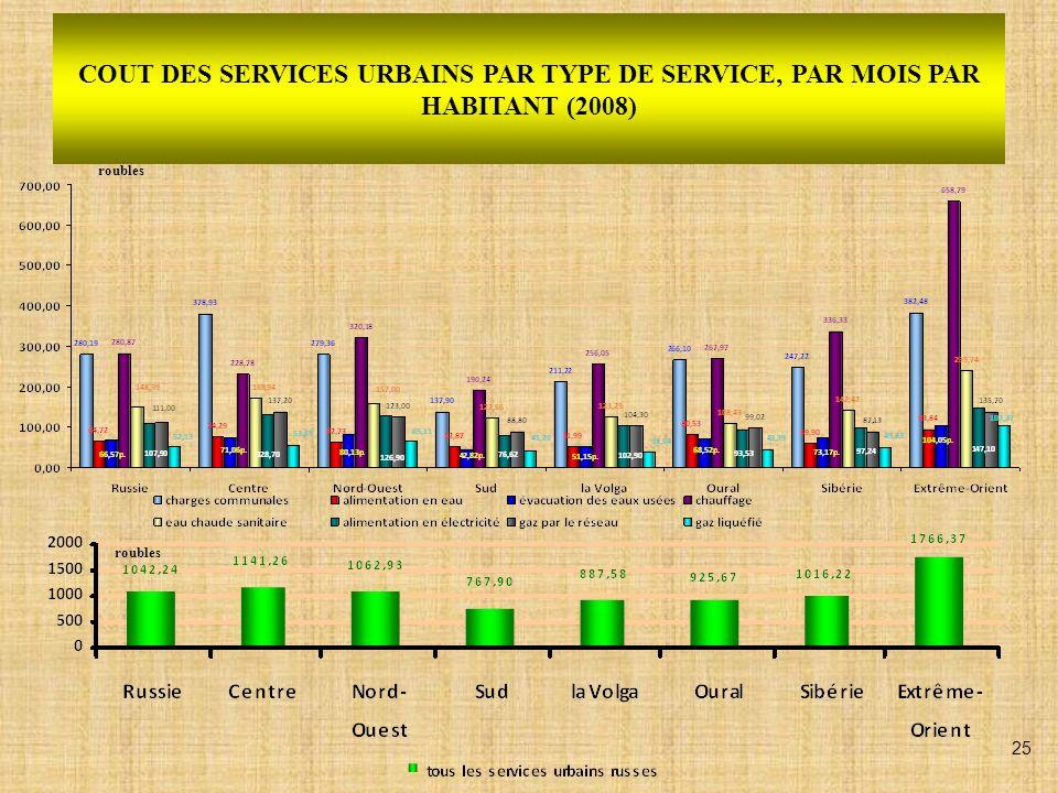 REPARTITION DU COUT DES SERVICES URBAINS PAR TYPE DE SERVICE EN 2008 (pourcentage) 26