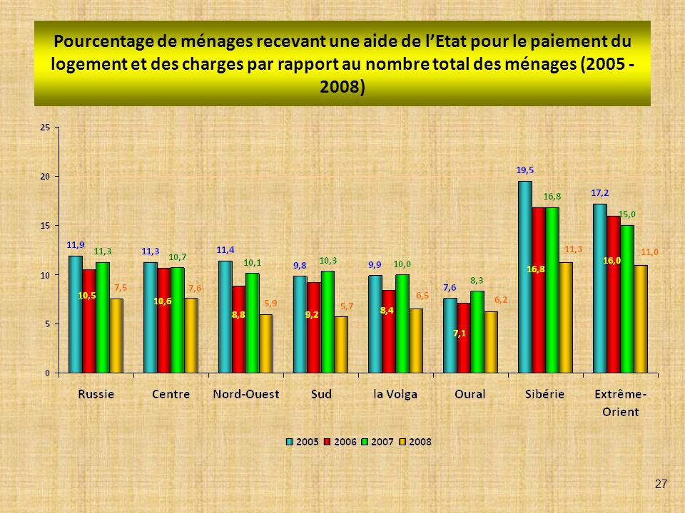 REVENU MOYEN PAR CITOYEN EN 2008 (roubles) moyenne en Russie – 20 586,9 28