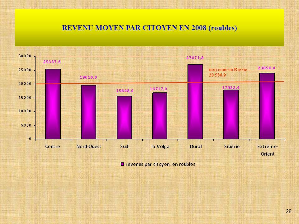 Données sur les aides financières de lEtat pour le paiement du logement et des services urbains (%) 29
