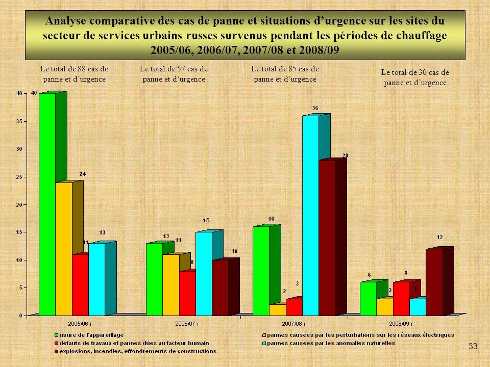 Analyse comparative des cas de panne et situations durgence (par type de panne) sur les sites du secteur de services urbains russes (périodes de chauffage 2005/06, 2006/07, 2007/08 et 2008/09) 34