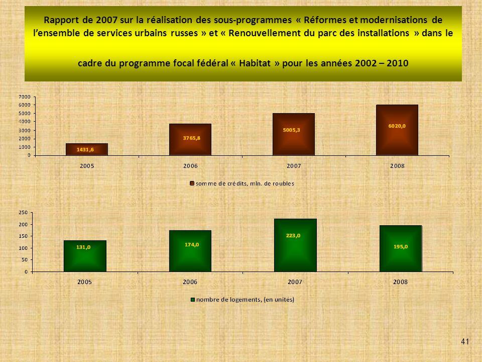 MESURES de relogement des citoyens habitant des logements vétustes et insalubres, dans le cadre du sous-programme « Renouvellement du parc des installations » (programme focal fédéral « Habitat » 2002-2010), mise au point 2008 LEtat a attribué 1 466 M.