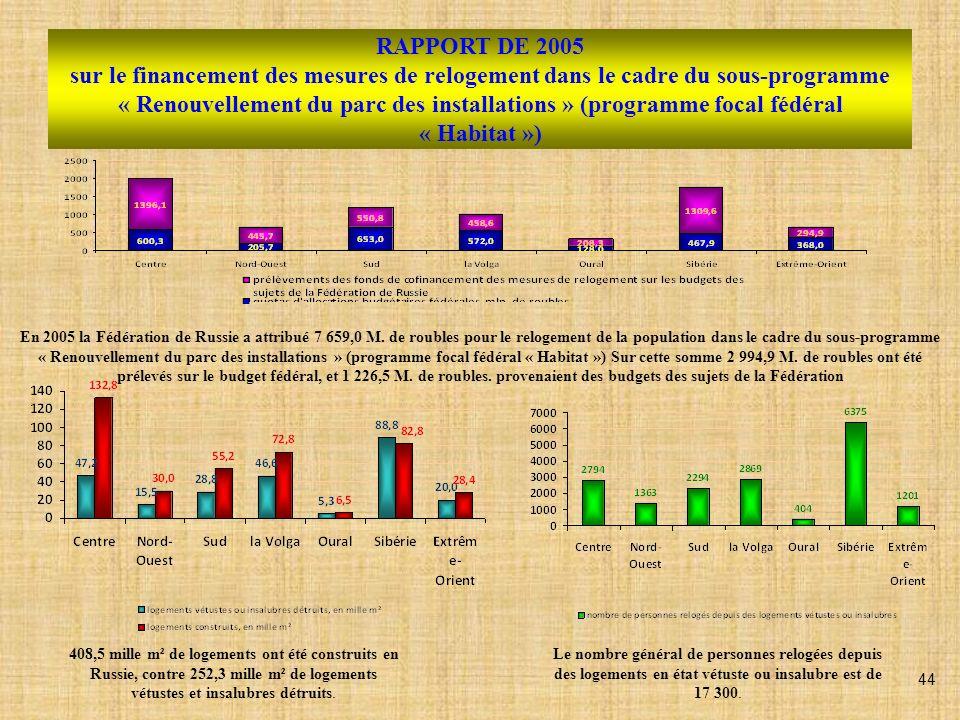 RAPPORT DE 2006 sur le financement des mesures de relogement dans le cadre du sous-programme « Renouvellement du parc des installations » (programme focal fédéral « Habitat ») En 2006 la Fédération de Russie a attribué 2 226,6 M.