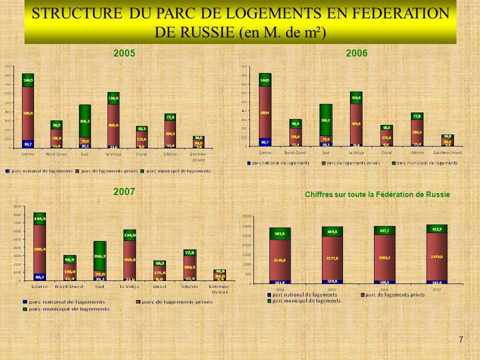 CONSTRUCTION DE LOGEMENTS EN 2008 63 671,6 mille m² de logements construits en 2008 en Fédération de Russie 8
