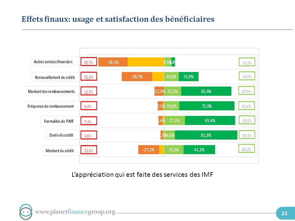 22 Effets finaux: usage et satisfaction des bénéficiaires