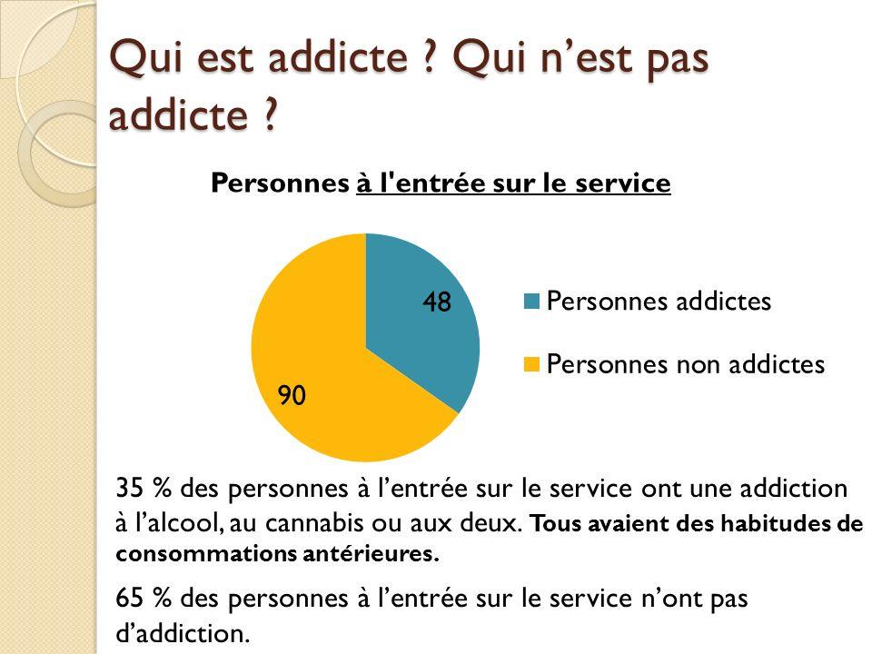 13 % ont une addiction à lalcool 14 % ont une addiction à lalcool et au cannabis 8 % ont une addiction au cannabis 65% nont pas daddiction