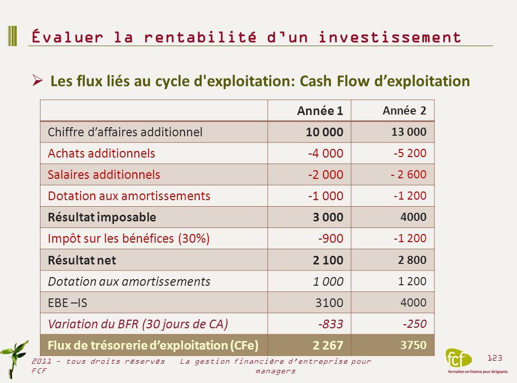 Les flux futurs prévisionnels = flux dinvestissements + flux dexploitation Décaissement de linvestissement initial (flux négatif) Encaissements liés à lactivité générée par linvestissement Les critères de rentabilité Le délai de récupération de linvestissement initial Le délai de récupération à partir des flux actualisés La valeur actualisée nette Le taux de rendement interne (TRI) Les critères dévaluation des investissements 2011 - tous droits réservés FCF 124 La gestion financière d entreprise pour managers