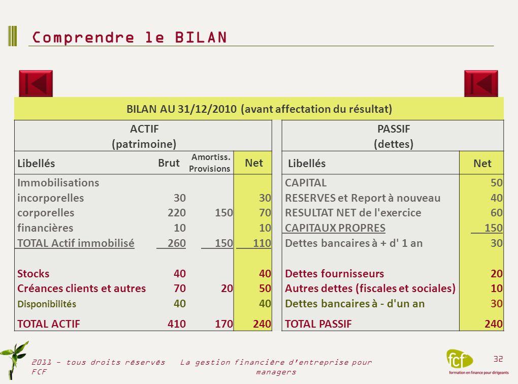 Lire et comprendre le Bilan 2011 - tous droits réservés FCF 33 La gestion financière d entreprise pour managers + Actif (patrimoine)– dettes aux tiers = capitaux propres (ressources apportées/laissées par les actionnaires)