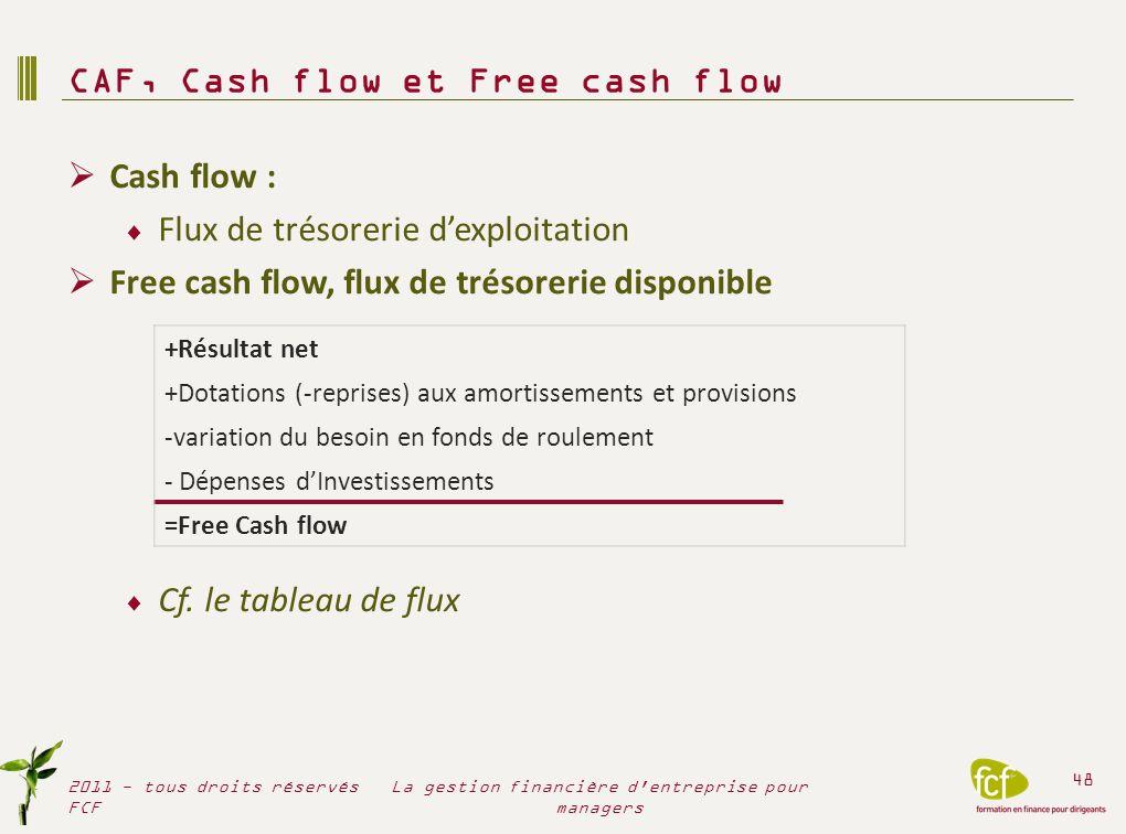 Les grands équilibres du bilan L équilibre financier à long terme : le haut de bilan Le Fonds de roulement (FDR) Le financement de lexploitation le bas de bilan Le Besoin en fonds de roulement (BFR) La trésorerie nette 2011 - tous droits réservés FCF 49 La gestion financière d entreprise pour managers