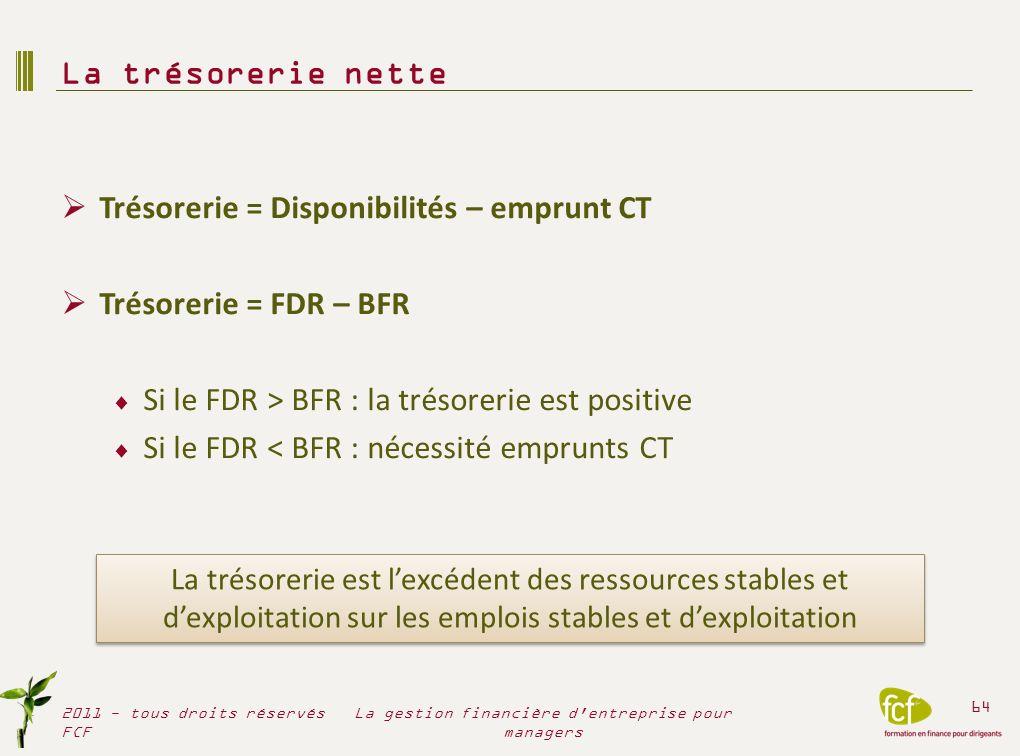 Les sources de financement Financement interne Financement externe 2011 - tous droits réservés FCF 65 La gestion financière d entreprise pour managers