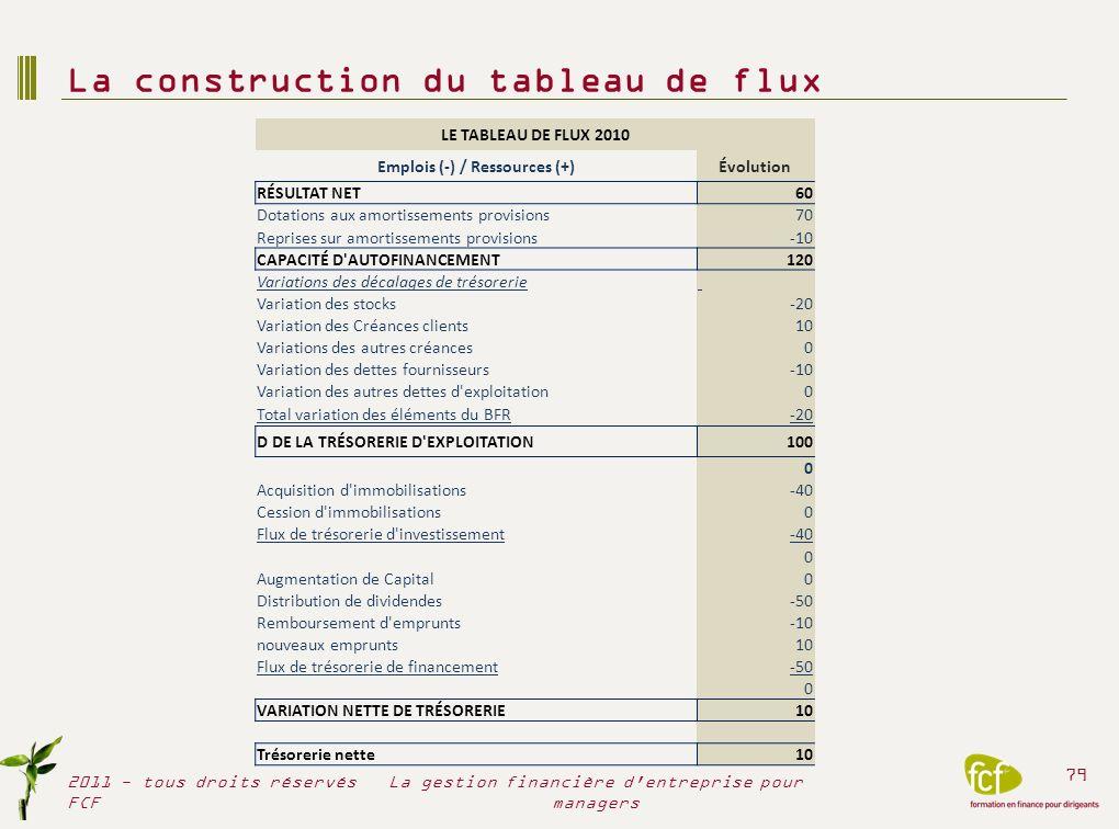 COMPTABILITÉ GENERALE ET COMPTABILITÉ ANALYTIQUE 2011 - tous droits réservés FCF 80 La gestion financière d entreprise pour managers