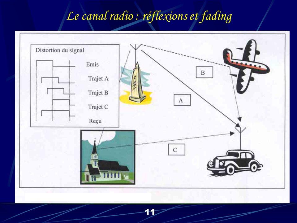 12 OFDM : Orthogonal Frequency Division Multiplexing Létalement de fréquences