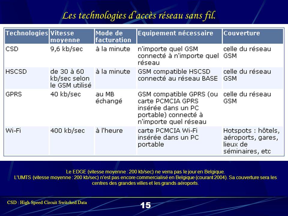 Les tarifs daccès réseau sans fil (mars 2004). 16
