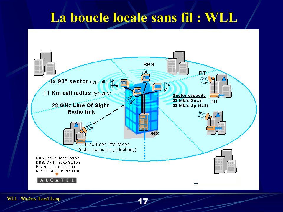 3. Les réseaux LAN sans fil. 18 LAN : Local Area Network