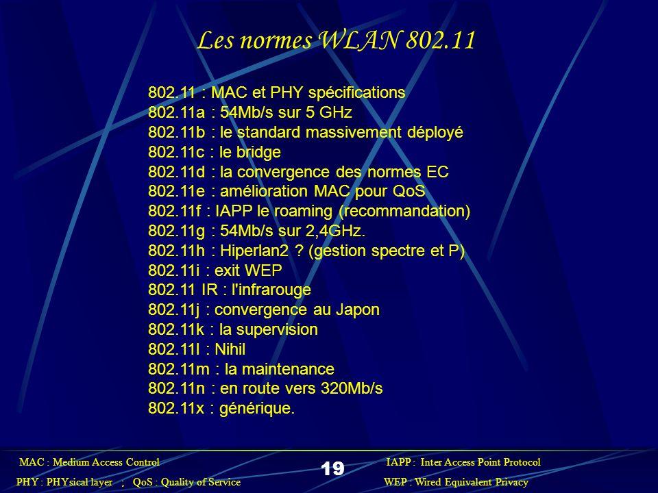 Comparaison des technologies 802.11 802.11b802.11a802.11g Max Mb/s 1154 Modulation CCKOFDMCCK et OFDM Vitesses supportées 1, 2, 5.5, 11 Mb/s 6, 9, 12, 18, 24, 36, 48, 54 Mb/sOFDM: 6, 9, 12, 18, 24, 36, 48, 54 Mb/s CCK: 1, 2, 5.5, 11 Fréquences 2.4–2.497 GHz 5.15–5.35 GHz 5.425–5.675 GHz 5.725–5.875 GHz 2.4–2.497 GHz 20