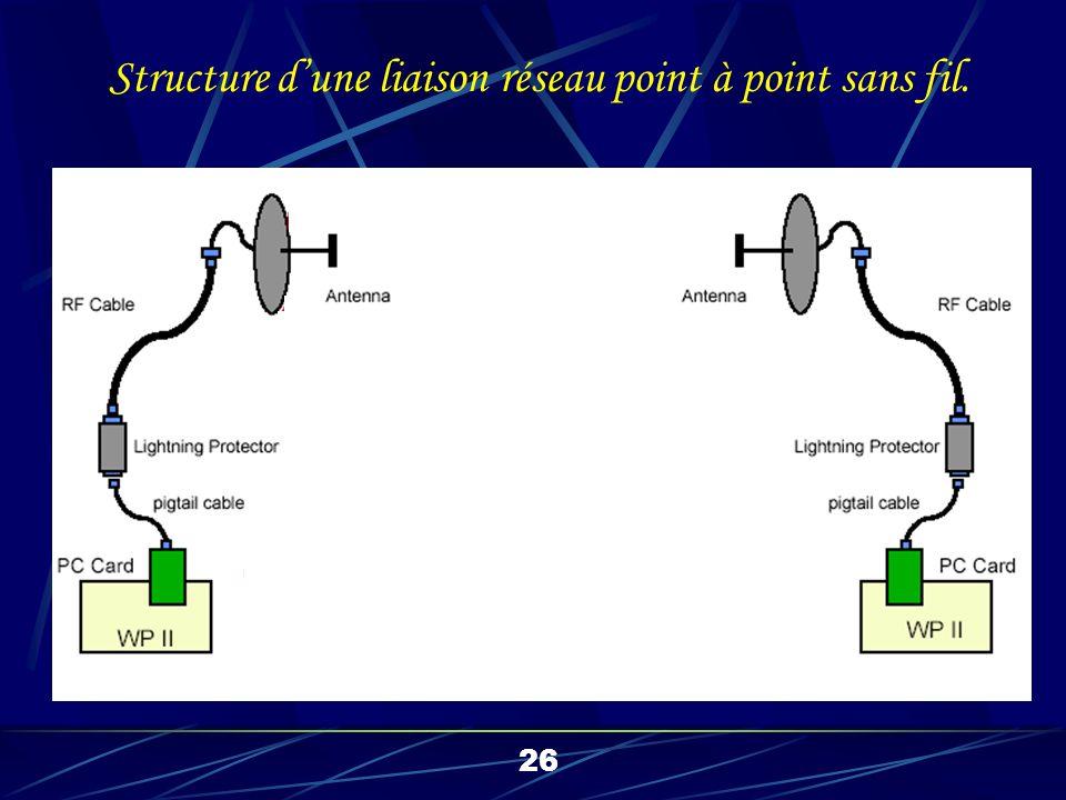 Calcul dune liaison point à point sans fil. 27