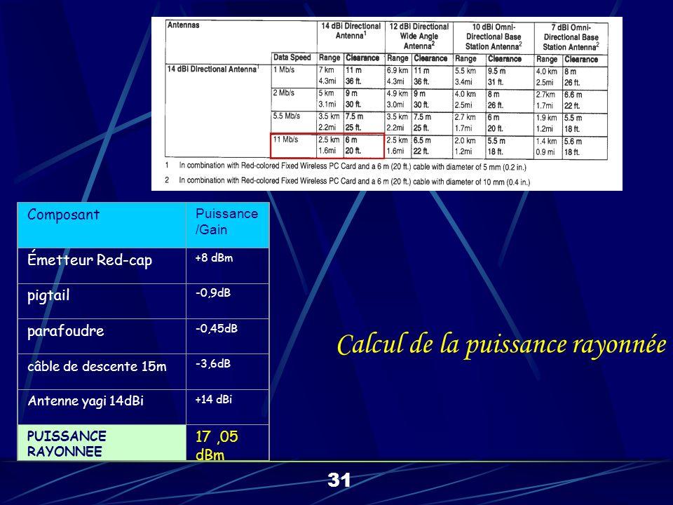 Clearance requise 6m Clearance effective 5,5 –4 = 1,5m Soit 1,5 / 6 = 25% Abaque => facteur de clearance 32% Portée effective : 2500 x 0,32 = 800 m 32 Calcul de la portée effective