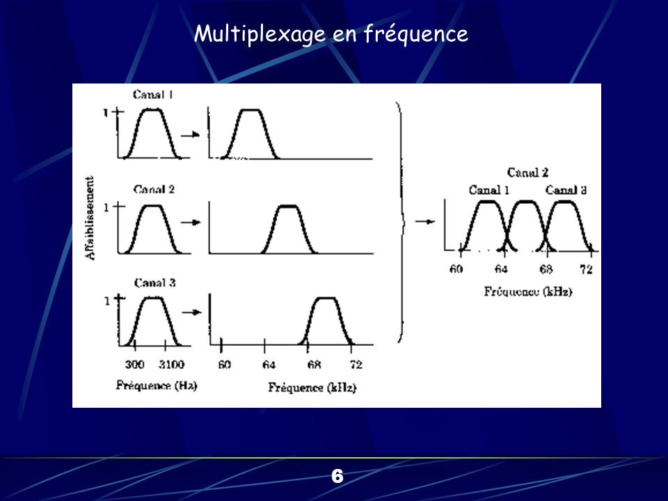 A B C D E F G H 1 2 3 4 5 6 7 8 a b c d e f g h A1aB2bC3cD4dE5eF6fG7gH8h Signal composite Multiplexeur Multiplexage en Temps Signaux discrets 7