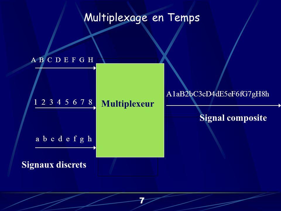 f A f A f A f A Message A Message B Message C Multiplexage CDM Message A Message B Message C Multiplexage par corrélation (1) 8 CDM : Code Division Multiplexing