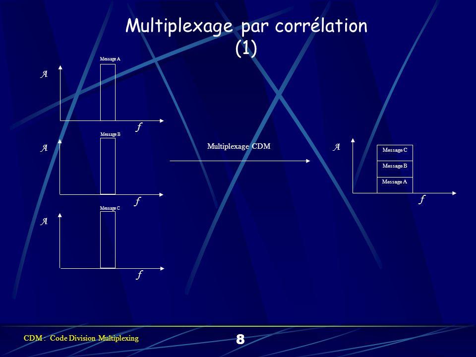 Multiplexage par corrélation (2) 9 110