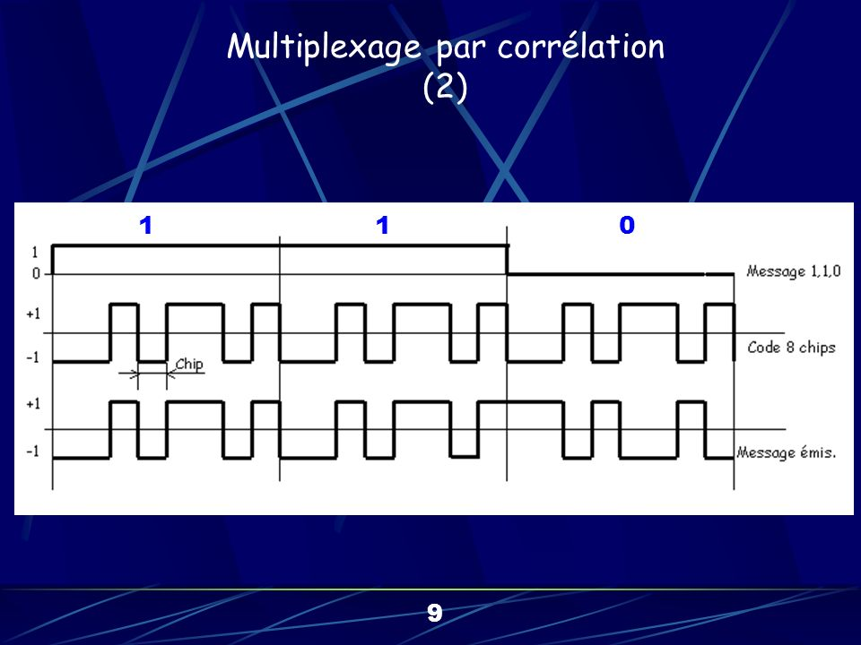 Multiplexage par corrélation (3) 10 CDMA : Code Division Multiple Accesss CCK : Complementary Code Keying
