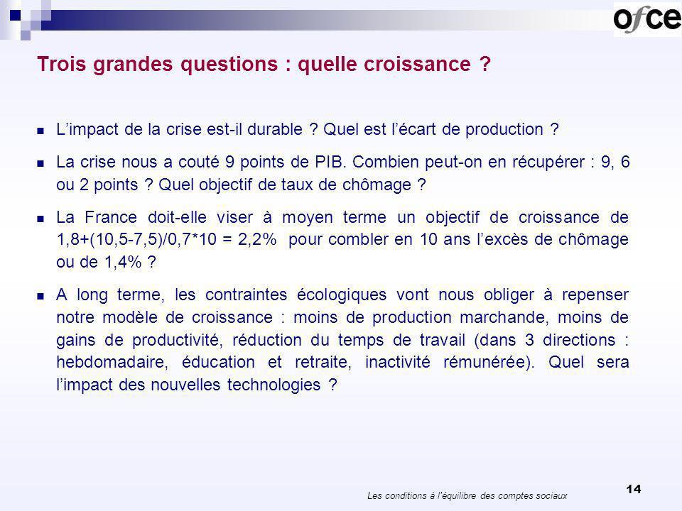 Croissance potentielle et écart de production 15 CEOCDEOFCE Gouverneme nt français Croissance potentielle 2011- 2014 Zone euro0,50,851,8 France1,01,21,81,4 Ecart de production 2012 Zone euro-2,4-2,9-9,7 France-2,2-2,4-9,3-2,0 Les conditions à l équilibre des comptes sociaux