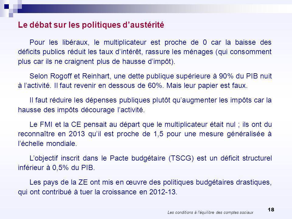 Impulsion budgétaire 2010-2014 Les conditions à l équilibre des comptes sociaux 19 20102011201220132014TotalDépensesImpôts Allemagne1,3-1,2 -0,20,0-1,3-1,10,2 France-0,4-2,2-1,6-1,9-0,8-6,9-3,03,9 Italie-1,0-1,3-3,0-2,0-0,2-7,5-6,41,1 Espagne-2,5-1,7-4,2-2,6-1,0-12,0 0,0 Pays-Bas-0,4-1,4-1,9-1,8-0,5-6,0-4,31,7 Belgique-1,3-0,1-1,8-0,90,0-4,1-1,42,7 Autriche0,5-1,7-0,1-1,0-0,7-3,0 0,0 Portugal0,5-6,2-5,4-2,1-2,9-16,1-12,83,3 Finlande0,1-1,8-0,5-1,4-0,8-4,4-3,41,0 Irlande-3,8-2,2-2,8-2,6-3,1-14,5-14,30,2 Grèce-8,9-5,0-7,0-3,7-1,8-26,4-21,25,2 Zone euro-0,9-1,8-2,4-1,5-0,6-7,2-5,61,6 Royaume-Uni-2,8-2,6-1,6-1,1-1,8-9,9-9,60,3 Etats-Unis-0,7-1,7-1,8-1,5-0,7-6,4-3,62,8 Japon0,8-1,90,0-0,5-1,4-4,9-1,63,3 Calcul : OFCE.