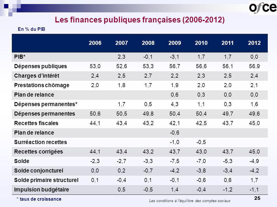 Elle comporte une hausse des impôts de 2,8 points de PIB de 2011 à 2013.