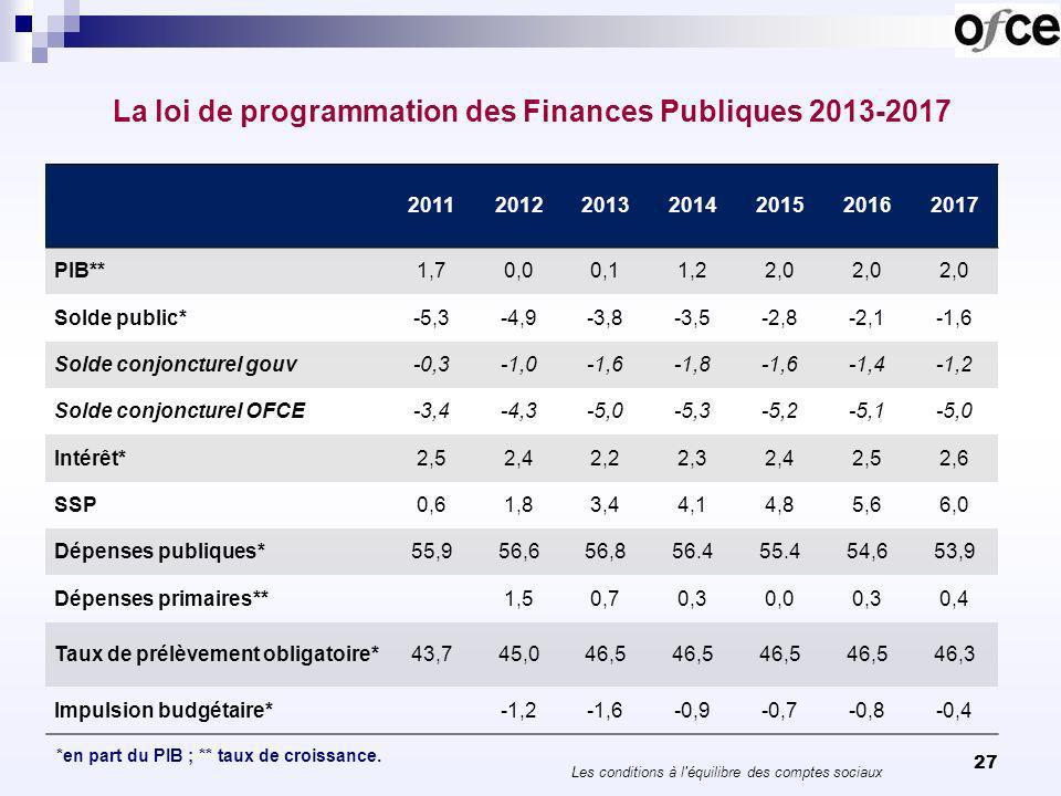 28 Le déficit des comptes sociaux En 2007, la Sécurité sociale était déficitaire de 9 milliards deuros, mais la Protection sociale (au sens CN) était excédentaire de 5 milliards.