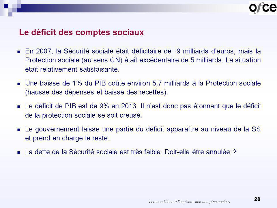 29 Le compte de la protection sociale 20072012Effet crise Solde structurel CNAM-4,6-5,96,70,8 AT-0,5-0,20,50,3 CNAV-4,6-4,83,5-1,3 CNAF0,2-2,52,4-0,1 FSV0,2-4,14,60,5 Autres RB-1,8-2,0 Total-11,3-19,517,7-1,8 Unedic3,5-2,612,19,5 Agirc1,0-1,71,0-0,7 Arrco2,0-2,02,10,1 Cades2,611,9 0,612,5 FRR1,81,3 CNSA0,30,0 0,2 R ad FP1,62,1 Total1,5-10,533,723,2 Les conditions à l équilibre des comptes sociaux