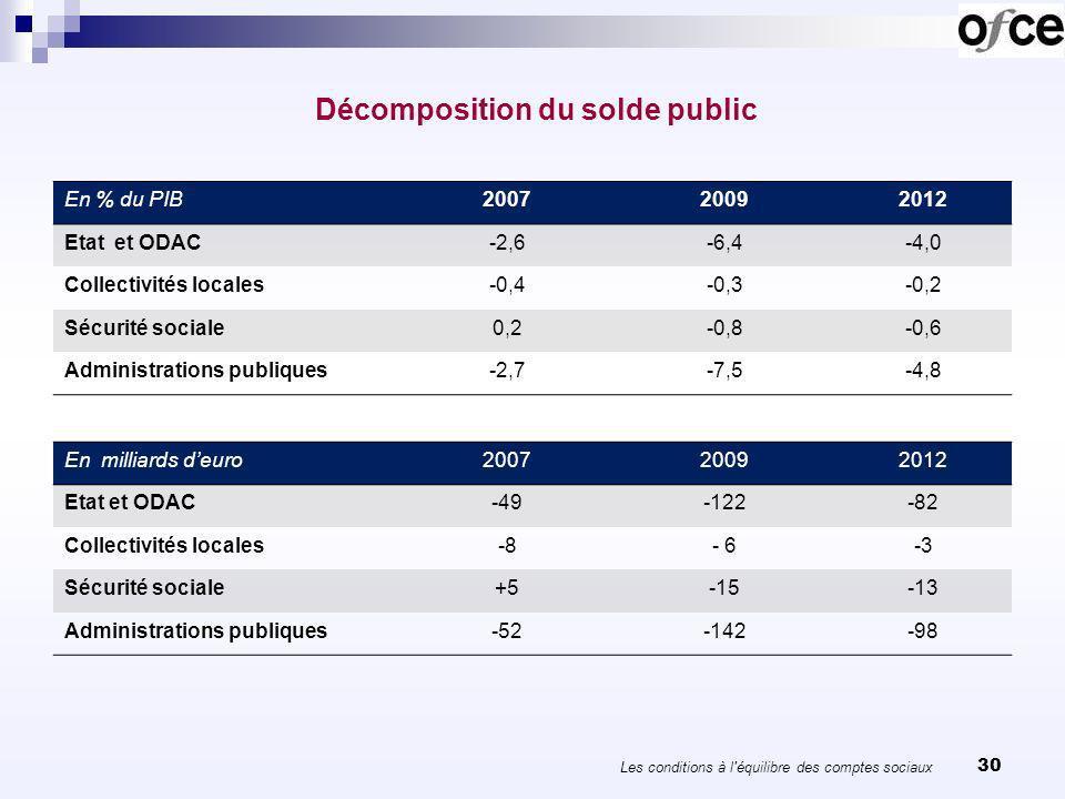 31 Décomposition de la dette publique en 2012 En % du PIBMaastrichtDette netteValeur nette Etat et ODAC71,362,5-37,8 Collectivités locales8,58,057,7 Sécurité sociale10,33,45,5 Administrations publiques90,273,925,4 Les conditions à l équilibre des comptes sociaux