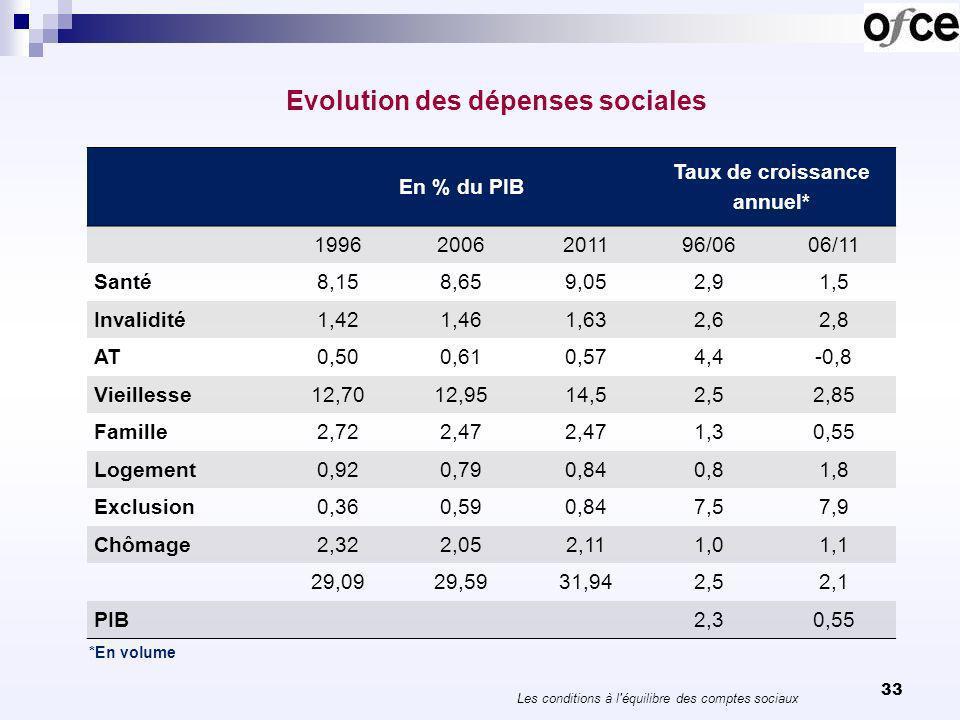 Evolution des dépenses sociales selon le Programme de stabilité 2013-17 * 34 Les conditions à l équilibre des comptes sociaux *Taux de croissance annuel en volume 06/11201220132014/17 Total2,31,91,80,7 Vieillesse3,12,41,91,4 Famille-logement0,61,20,5-0,9 chômage3,13,74,6-1,3 Santé1,50,81,20,8
