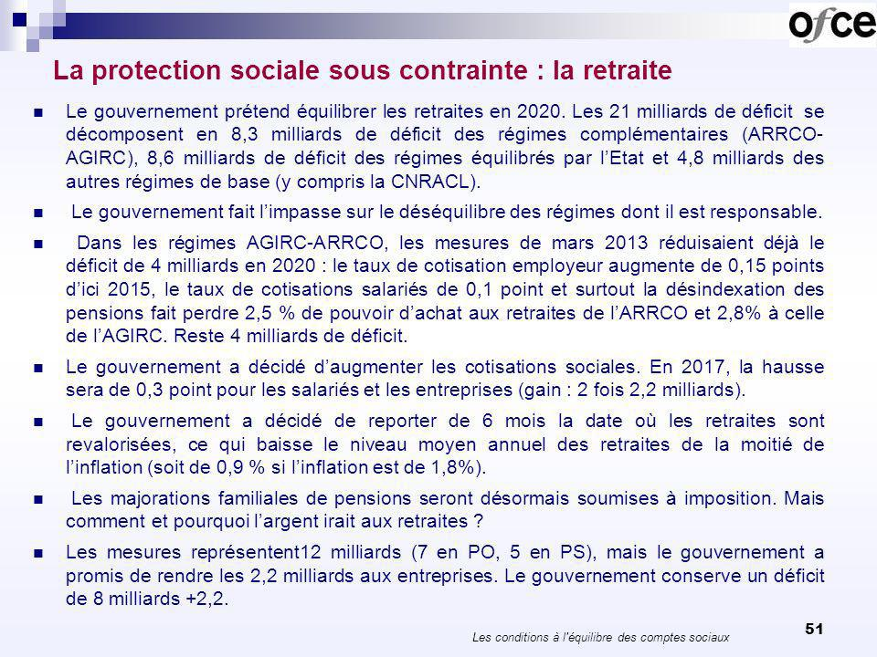 Le rééquilibrage de la branche retraite (2020) 52 Les conditions à l équilibre des comptes sociaux EntreprisesSalariésRetraités Retraite à 60 ans 2,2 Cotisations RB 2,2-2,22,2 Cotisations RC 1,00,7 Désindexation RC 2,2 Recul indexation 2,7 Imposition des MFR 1,3 Total 3,2 5,1 6,2