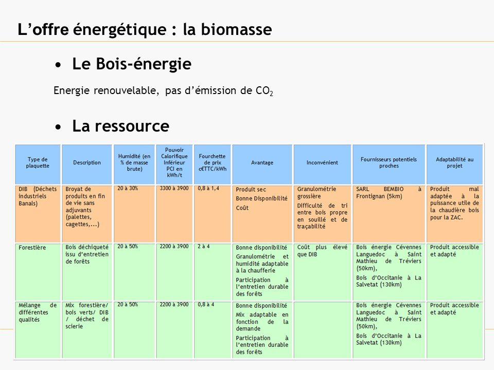 Loffre énergétique : la biomasse Dimensionnement La surface au sol de la chaufferie est estimée à 170m² + Silo enterré de 170 m 3.